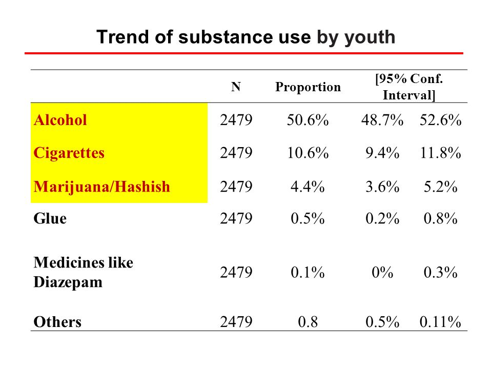 Trend of substance use by youth NProportion [95% Conf. Interval] Alcohol247950.6%48.7%52.6% Cigarettes247910.6%9.4%11.8% Marijuana/Hashish24794.4%3.6%