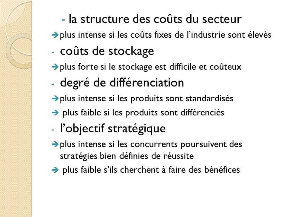 -la structure des coûts du secteur plus intense si les coûts fixes de lindustrie sont élevés - coûts de stockage plus forte si le stockage est diffici