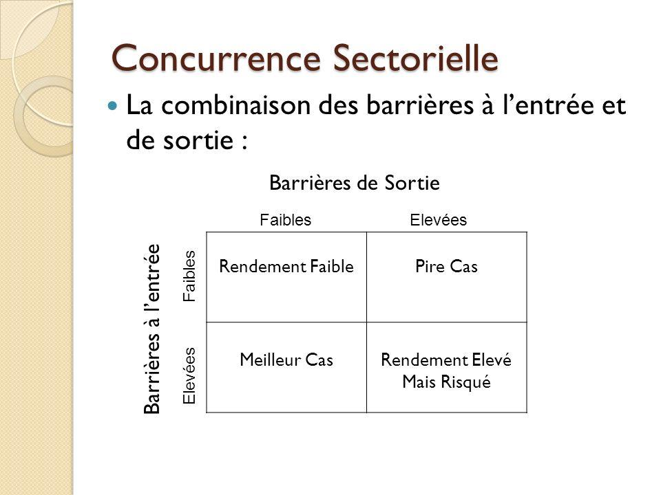 Concurrence Sectorielle La combinaison des barrières à lentrée et de sortie : Barrières de Sortie Rendement FaiblePire Cas Meilleur CasRendement Elevé