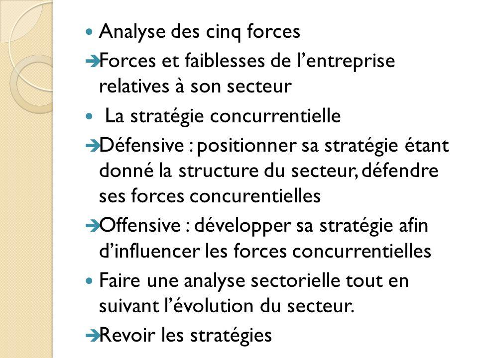 Analyse des cinq forces Forces et faiblesses de lentreprise relatives à son secteur La stratégie concurrentielle Défensive : positionner sa stratégie