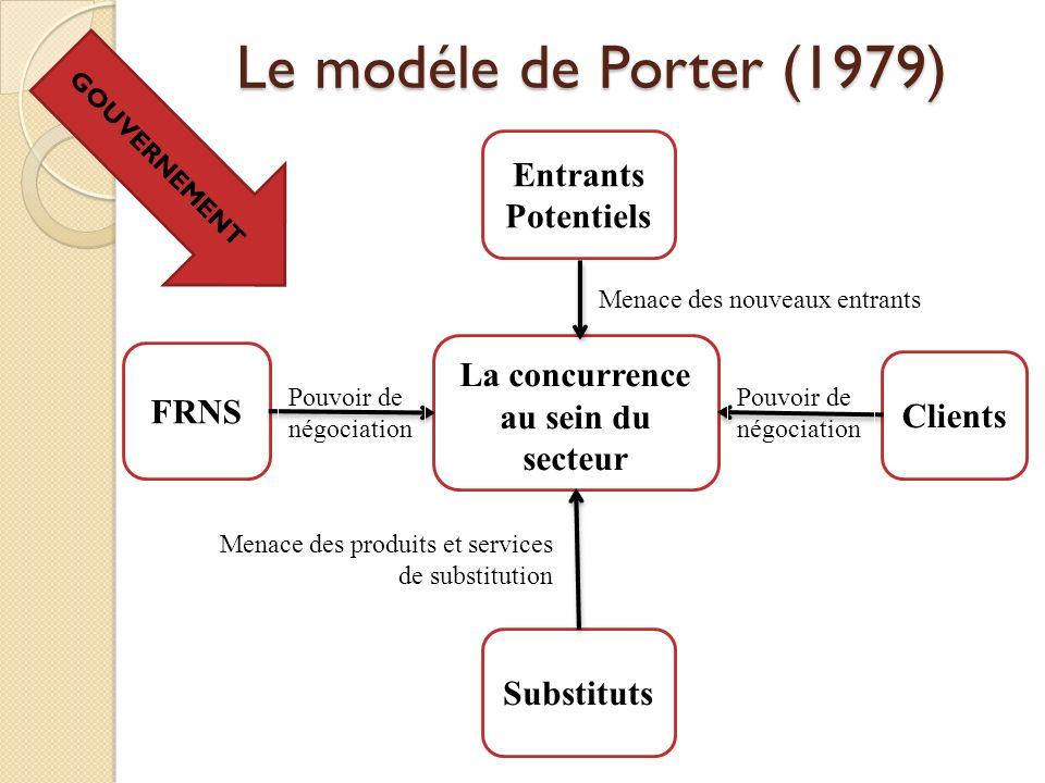 Le modéle de Porter (1979) La concurrence au sein du secteur Clients Substituts FRNS Entrants Potentiels Pouvoir de négociation Menace des nouveaux en