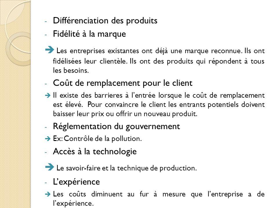 Gouvernement Influence le secteur concurrentiel par les politiques et les réglementations quil impose