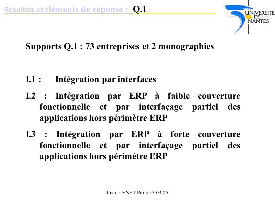 Lean - ENST Paris 25.03.05 Supports Q.1 : 73 entreprises et 2 monographies I.1 : Intégration par interfaces I.2 : Intégration par ERP à faible couverture fonctionnelle et par interfaçage partiel des applications hors périmètre ERP I.3 : Intégration par ERP à forte couverture fonctionnelle et par interfaçage partiel des applications hors périmètre ERP Résultats et é léments de réponse : Résultats et é léments de réponse : Q.1