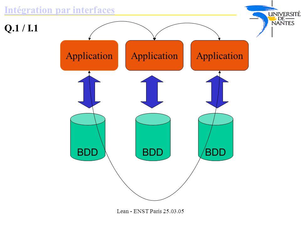 Lean - ENST Paris 25.03.05 Intégration par interfaces Q.1 / I.1 BDD Application