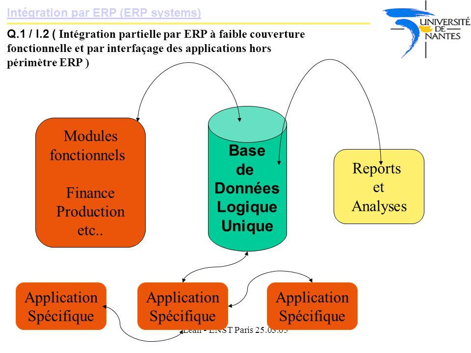 Lean - ENST Paris 25.03.05 Intégration par ERP (ERP systems) Q.1 / I.2 ( Intégration partielle par ERP à faible couverture fonctionnelle et par interfaçage des applications hors périmètre ERP ) Base de Données Logique Unique Modules fonctionnels Finance Production etc..