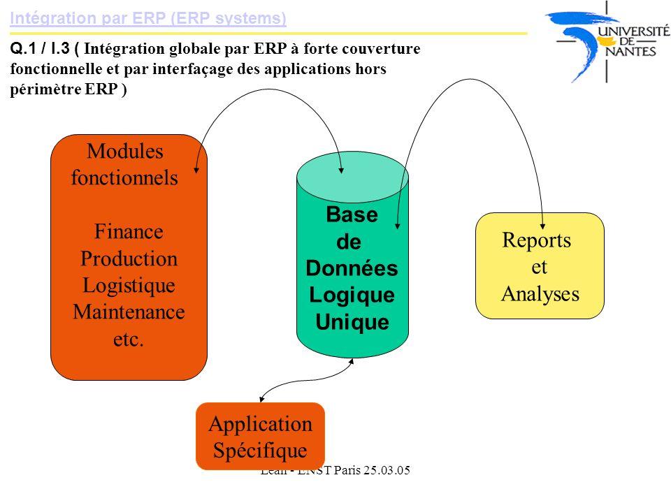 Lean - ENST Paris 25.03.05 Intégration par ERP (ERP systems) Q.1 / I.3 ( Intégration globale par ERP à forte couverture fonctionnelle et par interfaçage des applications hors périmètre ERP ) Base de Données Logique Unique Modules fonctionnels Finance Production Logistique Maintenance etc.