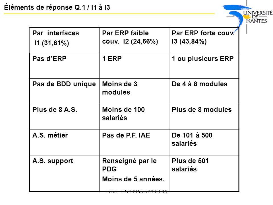 Lean - ENST Paris 25.03.05 Éléments de réponse Q.1 / I1 à I3 Par interfaces I1 (31,61%) Par ERP faible couv.