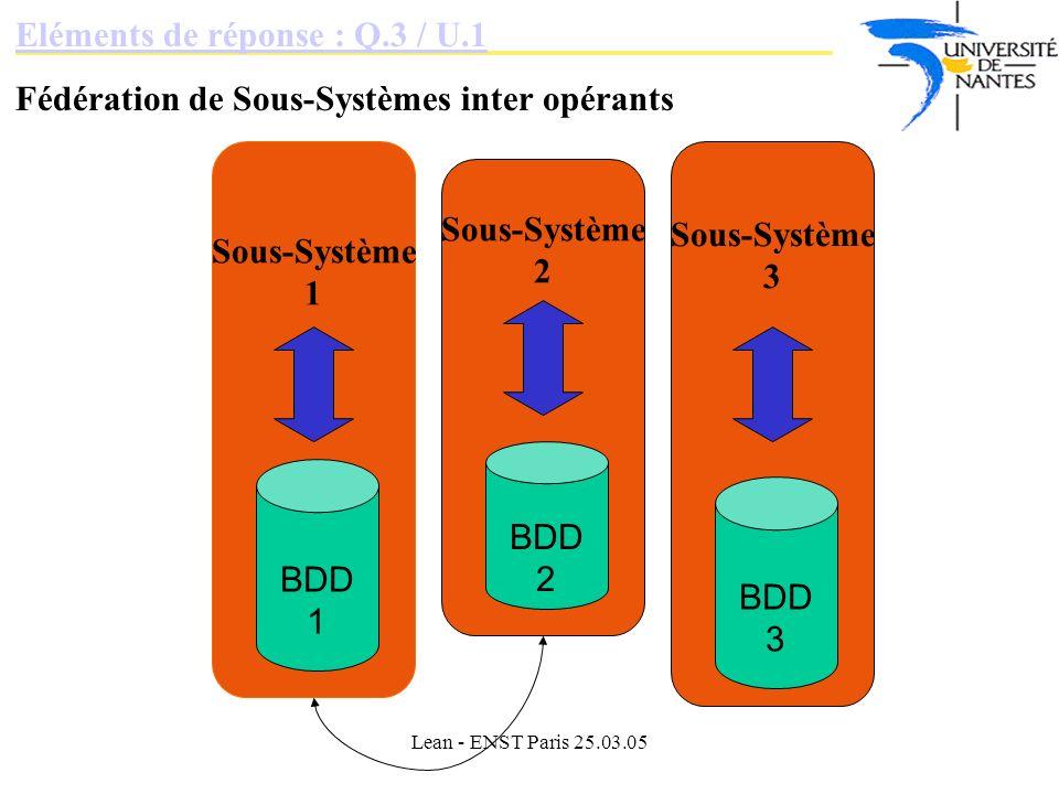 Lean - ENST Paris 25.03.05 Eléments de réponse : Q.3 / U.1 Fédération de Sous-Systèmes inter opérants Sous-Système 1 Sous-Système 2 Sous-Système 3 BDD 3 BDD 2 BDD 1