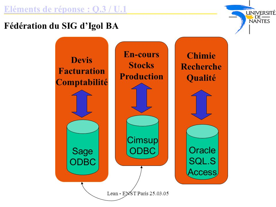 Lean - ENST Paris 25.03.05 Eléments de réponse : Q.3 / U.1 Fédération du SIG dIgol BA Devis Facturation Comptabilité En-cours Stocks Production Chimie Recherche Qualité Oracle SQL.S Access Cimsup ODBC Sage ODBC