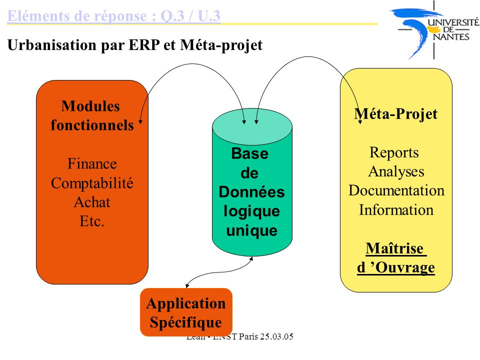 Lean - ENST Paris 25.03.05 Eléments de réponse : Q.3 / U.3 Urbanisation par ERP et Méta-projet Base de Données logique unique Modules fonctionnels Finance Comptabilité Achat Etc.