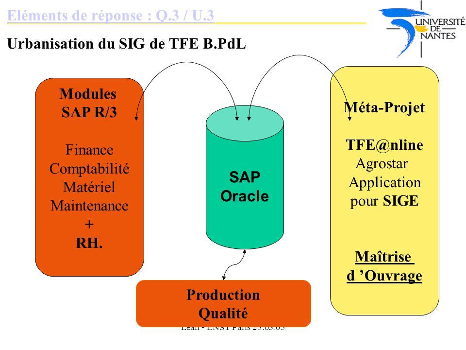 Lean - ENST Paris 25.03.05 Eléments de réponse : Q.3 / U.3 Urbanisation du SIG de TFE B.PdL SAP Oracle Modules SAP R/3 Finance Comptabilité Matériel Maintenance + RH.
