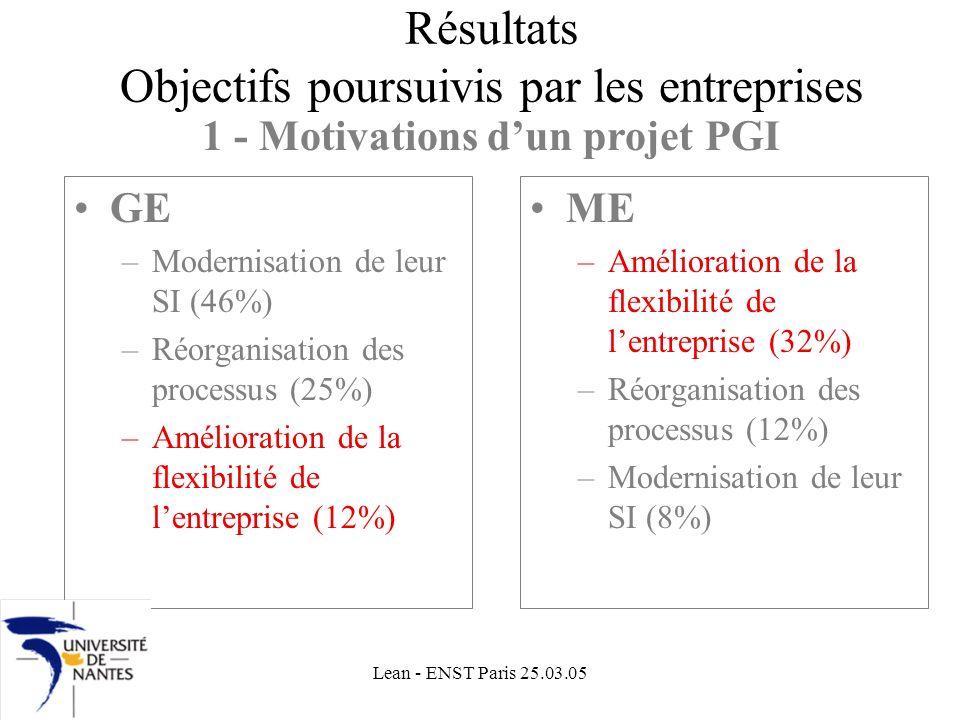 Lean - ENST Paris 25.03.05 Résultats Objectifs poursuivis par les entreprises GE –Modernisation de leur SI (46%) –Réorganisation des processus (25%) –Amélioration de la flexibilité de lentreprise (12%) ME –Amélioration de la flexibilité de lentreprise (32%) –Réorganisation des processus (12%) –Modernisation de leur SI (8%) 1 - Motivations dun projet PGI