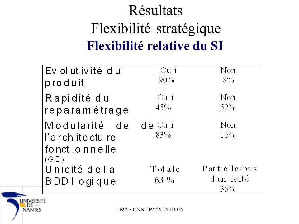 Lean - ENST Paris 25.03.05 Résultats Flexibilité stratégique Flexibilité relative du SI