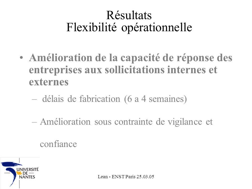 Lean - ENST Paris 25.03.05 Résultats Flexibilité opérationnelle Amélioration de la capacité de réponse des entreprises aux sollicitations internes et externes – délais de fabrication (6 a 4 semaines) –Amélioration sous contrainte de vigilance et confiance