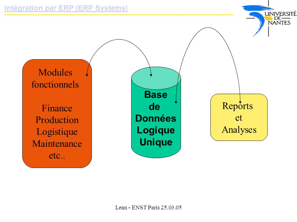 Lean - ENST Paris 25.03.05 Intégration par ERP (ERP Systems) Base de Données Logique Unique Modules fonctionnels Finance Production Logistique Maintenance etc..