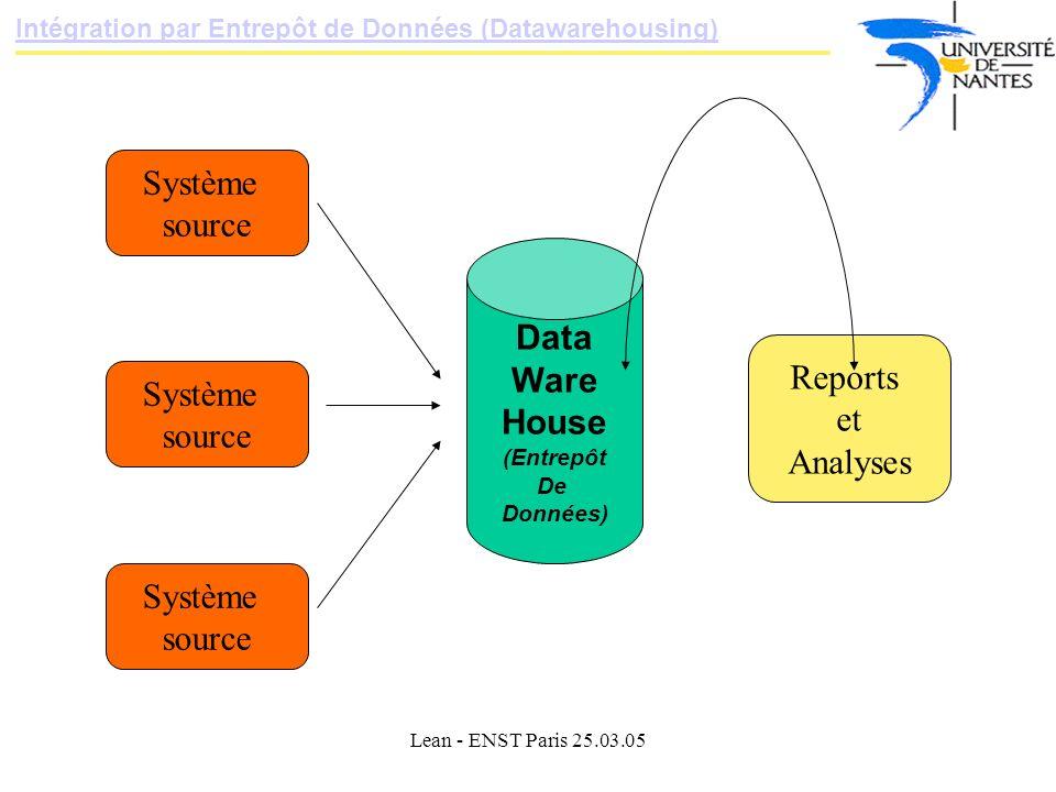 Lean - ENST Paris 25.03.05 Intégration par Entrepôt de Données (Datawarehousing) Data Ware House (Entrepôt De Données) Système source Système source Système source Reports et Analyses