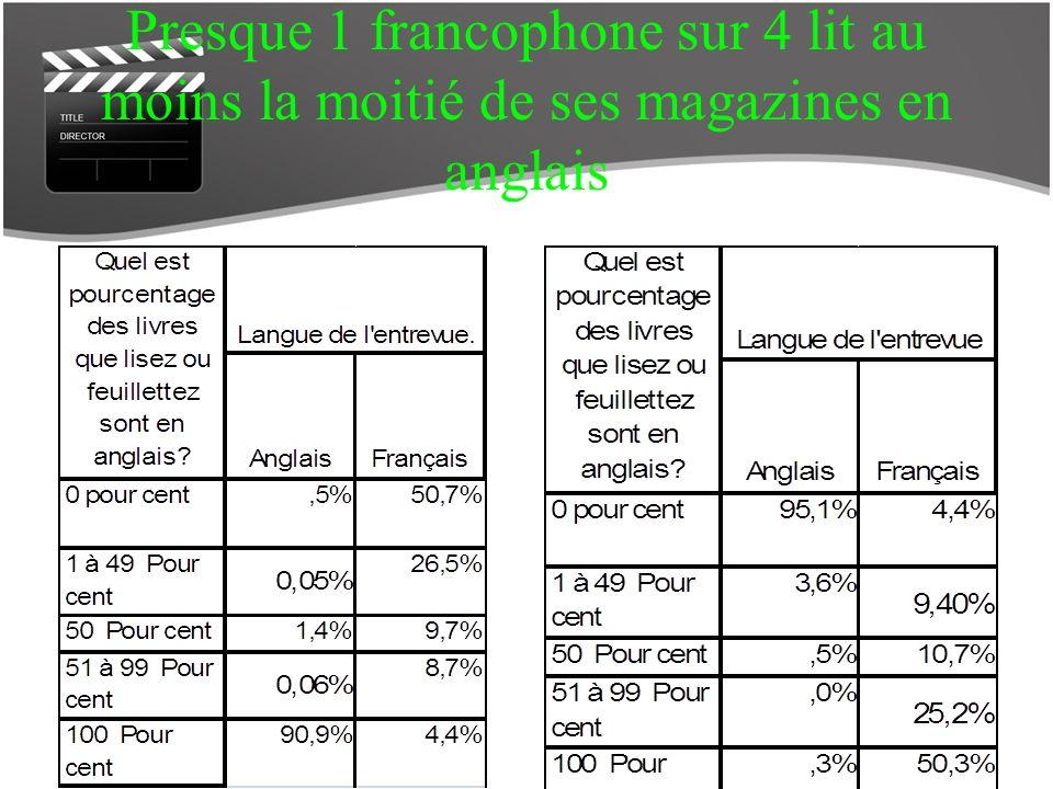 Presque 1 francophone sur 4 lit au moins la moitié de ses magazines en anglais