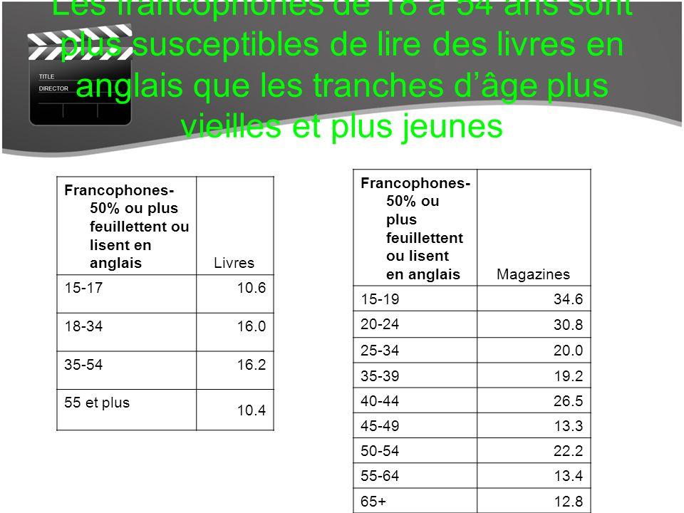 Francophones- 50% ou plus feuillettent ou lisent en anglais Magazines 15-1934.6 20-24 30.8 25-34 20.0 35-39 19.2 40-44 26.5 45-49 13.3 50-54 22.2 55-64 13.4 65+ 12.8 Francophones- 50% ou plus feuillettent ou lisent en anglais Livres 15-1710.6 18-3416.0 35-5416.2 55 et plus 10.4 Les francophones de 18 à 54 ans sont plus susceptibles de lire des livres en anglais que les tranches dâge plus vieilles et plus jeunes