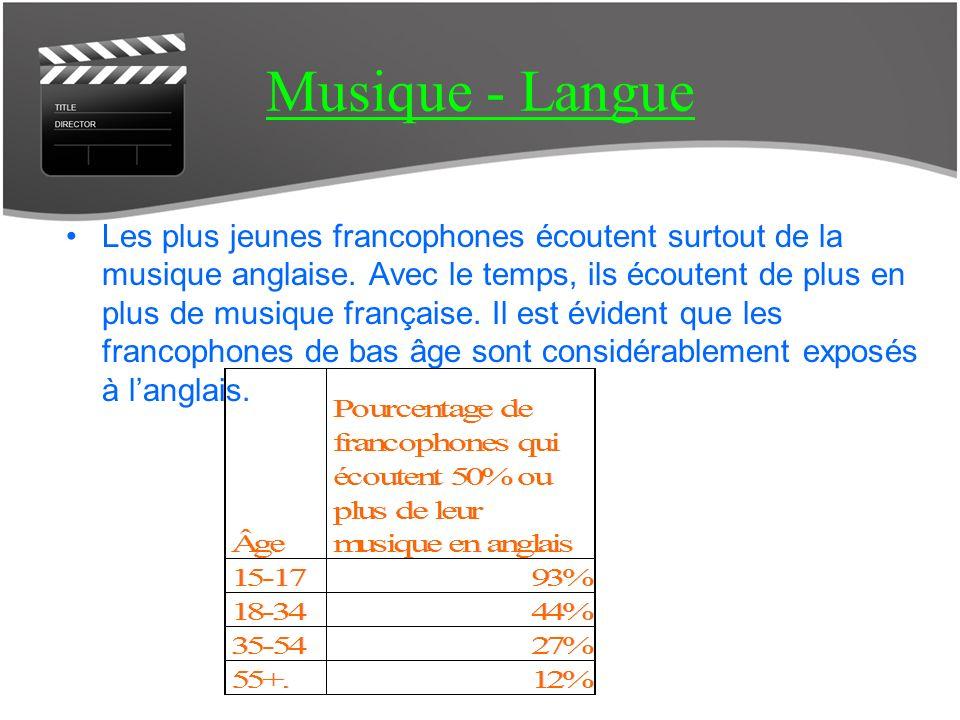 Les jeunes francophones téléchargent plus que les jeunes anglophones