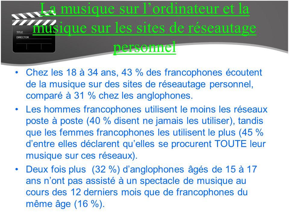 La musique sur lordinateur et la musique sur les sites de réseautage personnel Chez les 18 à 34 ans, 43 % des francophones écoutent de la musique sur des sites de réseautage personnel, comparé à 31 % chez les anglophones.