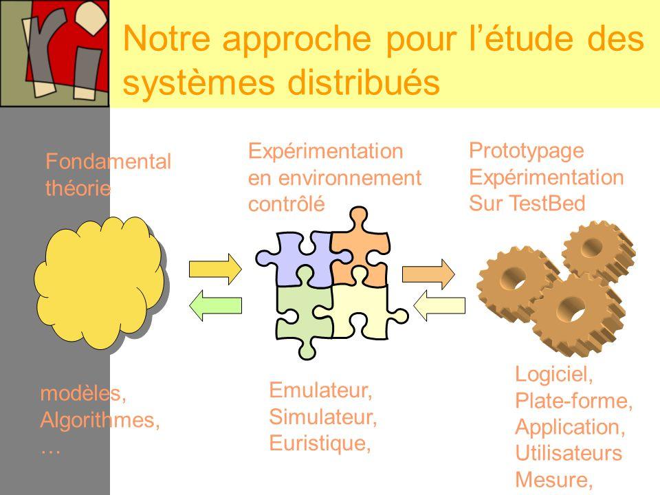 Aspect algorithmique Placer dans chaque composant logiciel un ressort, qui ramène le système dans une configuration correcte