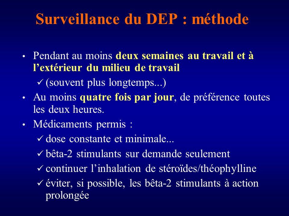 Surveillance du DEP : méthode Pendant au moins deux semaines au travail et à lextérieur du milieu de travail (souvent plus longtemps...) Au moins quatre fois par jour, de préférence toutes les deux heures.