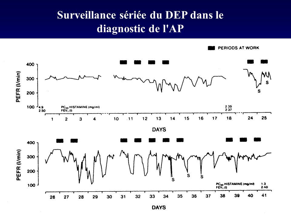 Surveillance sériée du DEP dans le diagnostic de l AP