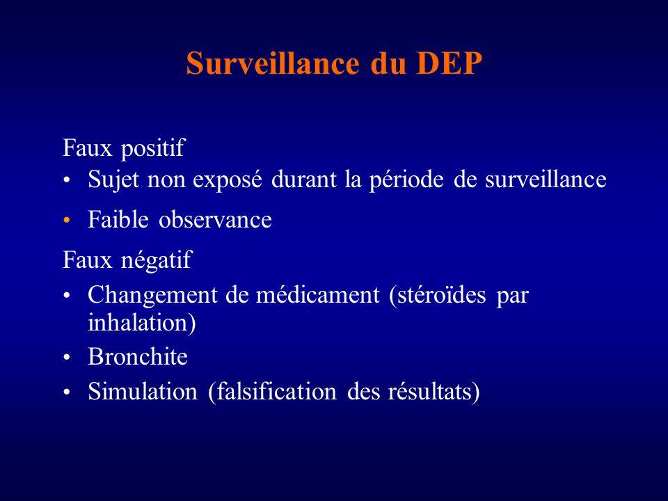 Surveillance du DEP Faux positif Sujet non exposé durant la période de surveillance Faible observance Faux négatif Changement de médicament (stéroïdes par inhalation) Bronchite Simulation (falsification des résultats)