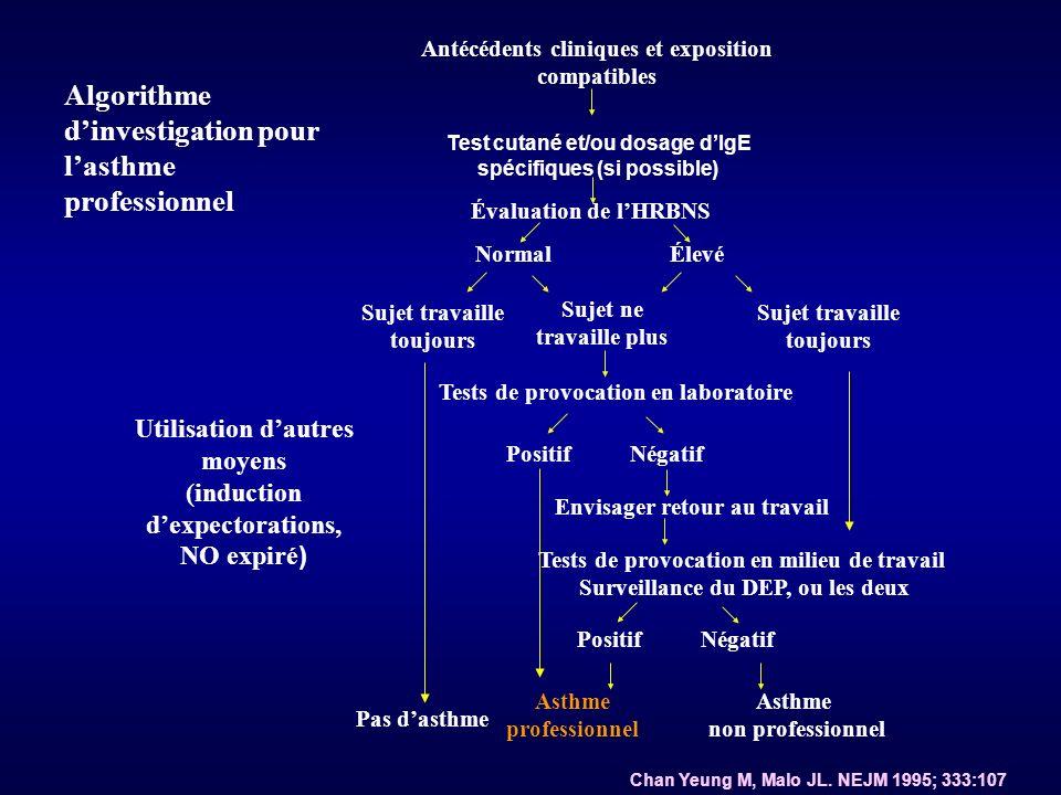 Antécédents cliniques et exposition compatibles Test cutané et/ou dosage dIgE spécifiques (si possible) Évaluation de lHRBNS NormalÉlevé Sujet travaille toujours Sujet ne travaille plus Sujet travaille toujours Tests de provocation en laboratoire PositifNégatif Envisager retour au travail Tests de provocation en milieu de travail Surveillance du DEP, ou les deux PositifNégatif Pas dasthme Asthme professionnel Asthme non professionnel Utilisation dautres moyens (induction dexpectorations, NO expiré ) Chan Yeung M, Malo JL.