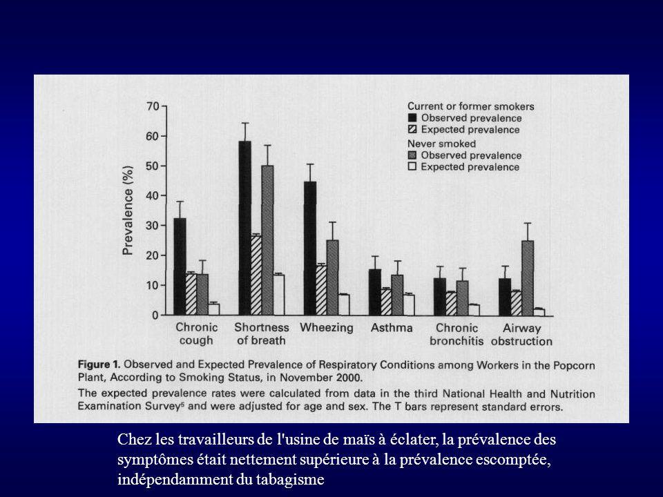 Chez les travailleurs de l usine de maïs à éclater, la prévalence des symptômes était nettement supérieure à la prévalence escomptée, indépendamment du tabagisme