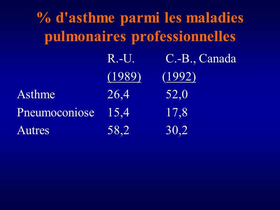 % d asthme parmi les maladies pulmonaires professionnelles R.-U.C.-B., Canada (1989) (1992) Asthme26,452,0 Pneumoconiose15,417,8 Autres58,230,2
