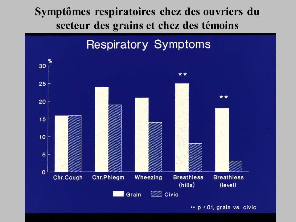Symptômes respiratoires chez des ouvriers du secteur des grains et chez des témoins