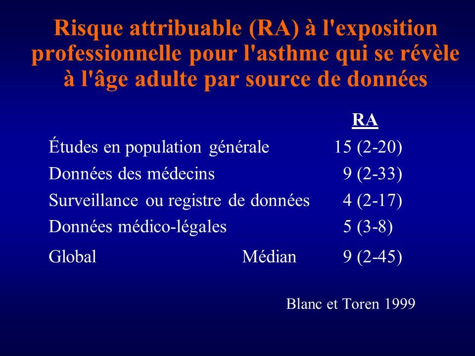 Risque attribuable (RA) à l exposition professionnelle pour l asthme qui se révèle à l âge adulte par source de données RA Études en population générale15 (2-20) Données des médecins 9 (2-33) Surveillance ou registre de données 4 (2-17) Données médico-légales 5 (3-8) Global Médian 9 (2-45) Blanc et Toren 1999