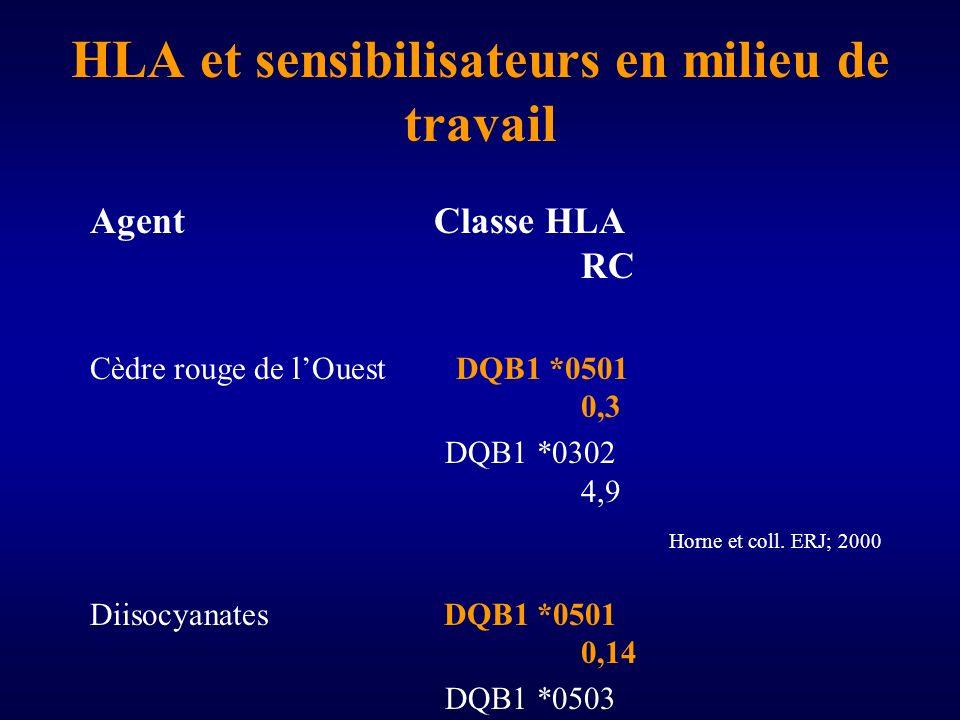 HLA et sensibilisateurs en milieu de travail AgentClasse HLA RC Cèdre rouge de lOuest DQB1 *0501 0,3 DQB1 *0302 4,9 Horne et coll.