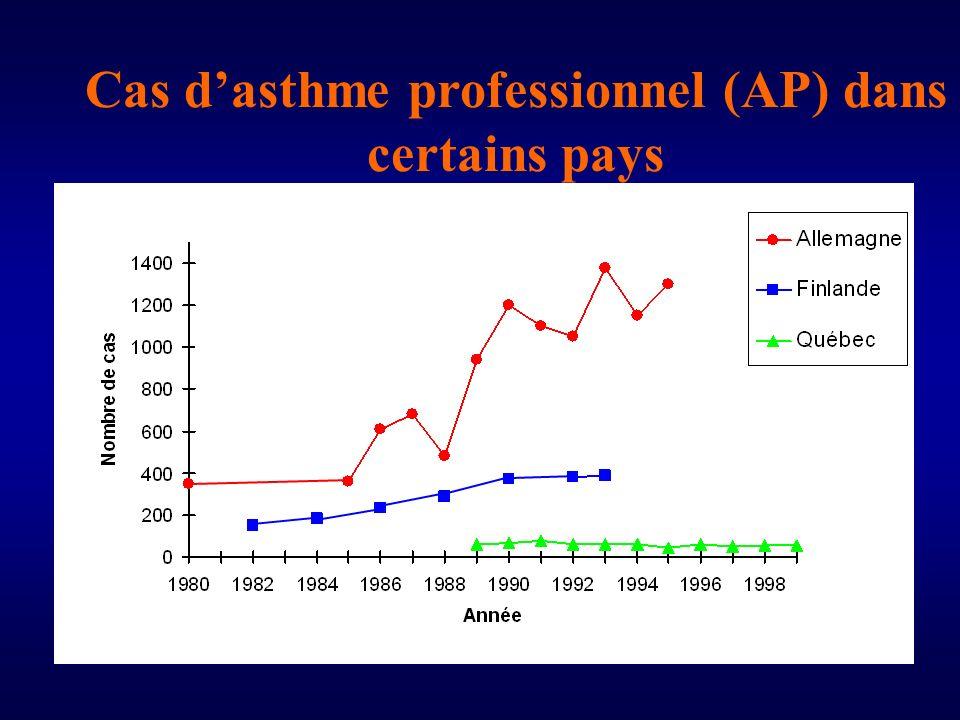 Cas dasthme professionnel (AP) dans certains pays
