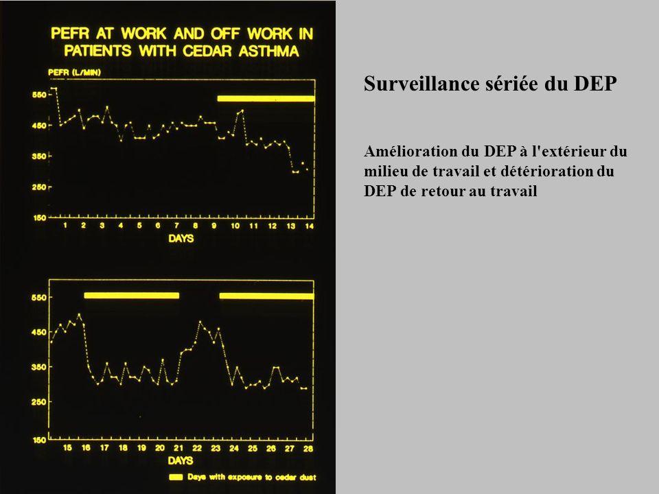 Amélioration du DEP à l extérieur du milieu de travail et détérioration du DEP de retour au travail Surveillance sériée du DEP