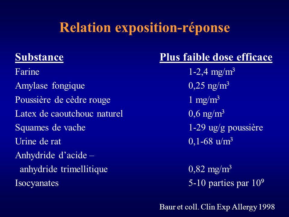 Relation exposition-réponse SubstancePlus faible dose efficace Farine1-2,4 mg/m 3 Amylase fongique0,25 ng/m 3 Poussière de cèdre rouge1 mg/m 3 Latex de caoutchouc naturel0,6 ng/m 3 Squames de vache1-29 ug/g poussière Urine de rat0,1-68 u/m 3 Anhydride dacide – anhydride trimellitique 0,82 mg/m 3 Isocyanates5-10 parties par 10 9 Baur et coll.