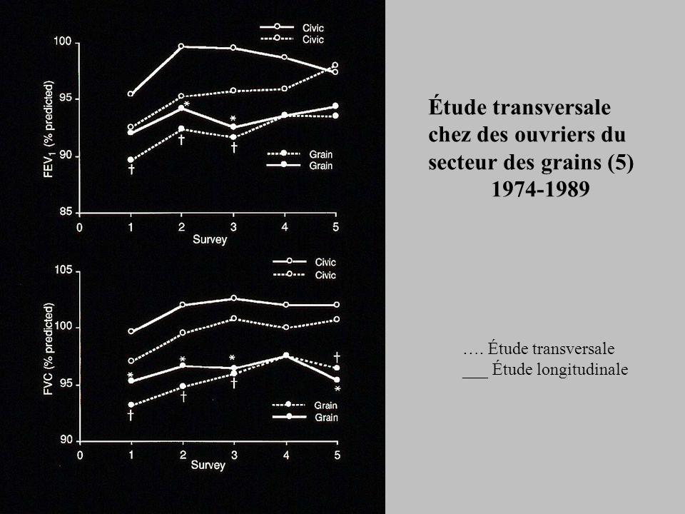 Étude transversale chez des ouvriers du secteur des grains (5) 1974-1989 ….