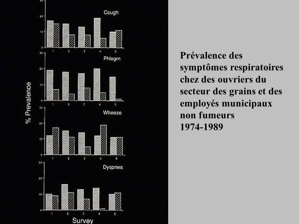 Prévalence des symptômes respiratoires chez des ouvriers du secteur des grains et des employés municipaux non fumeurs 1974-1989
