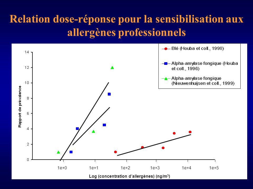 1e+01e+11e+21e+31e+41e+5 Log (concentration dallergènes) (ng/m 3 ) Relation dose-réponse pour la sensibilisation aux allergènes professionnels