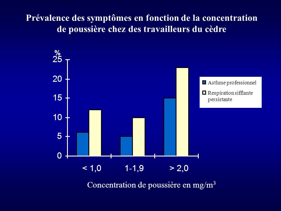 Prévalence des symptômes en fonction de la concentration de poussière chez des travailleurs du cèdre 0 5 10 15 20 25 < 1,01-1,9> 2,0 Concentration de poussière en mg/m 3 Asthme professionnel Respiration sifflante persistante %