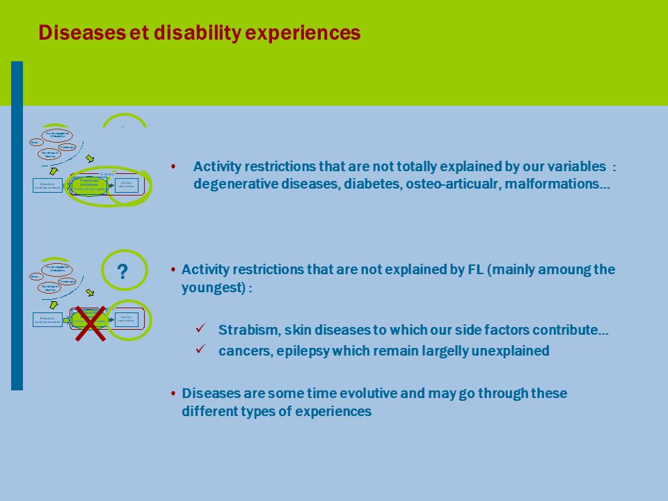 ?? Diseases et disability experiences Activity restrictions that are not totally explained by our variables : degenerative diseases, diabetes, osteo-a