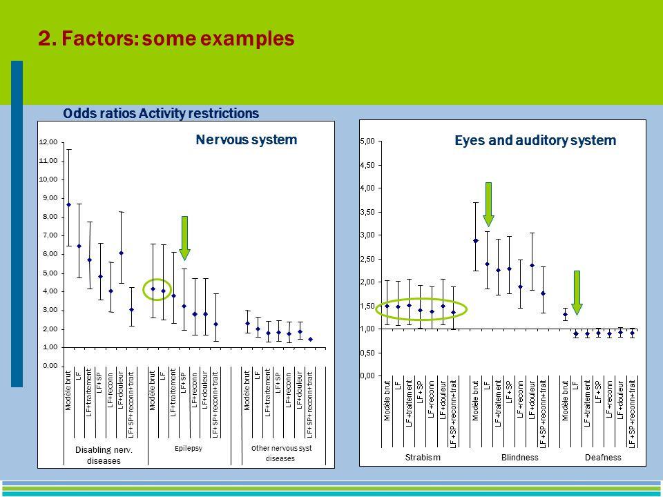 StrabismBlindnessDeafness Eyes and auditory system 0,00 1,00 2,00 3,00 4,00 5,00 6,00 7,00 8,00 9,00 10,00 11,00 12,00 Nervous system LF LF+traitement LF+SP LF+reconn LF+douleur LF+SP+reconn+trait Modèle brut LF LF+traitement LF+SP LF+reconn LF+douleur LF+SP+reconn+trait Modèle brut LF LF+traitement LF+SP LF+reconn LF+douleur LF+SP+reconn+trait EpilepsyOther nervous syst diseases Modèle brut Disabling nerv.