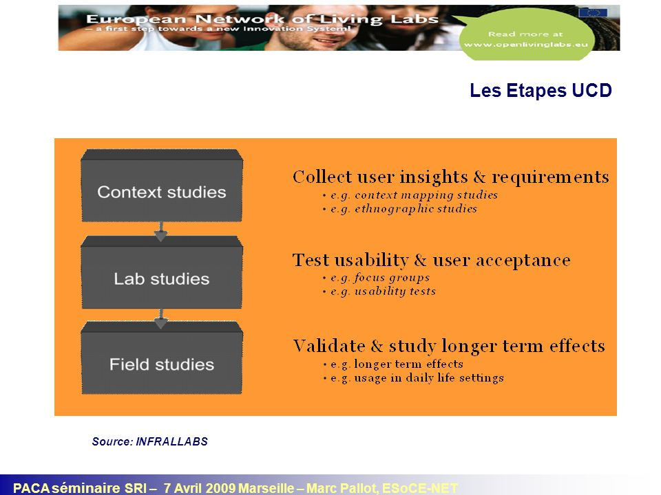 PACA séminaire SRI – 7 Avril 2009 Marseille – Marc Pallot, ESoCE-NET Contextual Design Process Source: Wikipedia