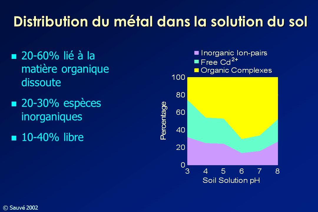 © Sauvé 2002 Distribution du métal dans la solution du sol 20-60% lié à la matière organique dissoute 20-30% espèces inorganiques 10-40% libre