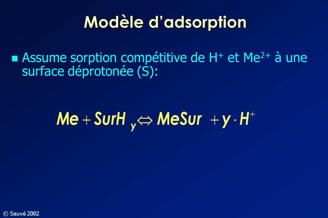 © Sauvé 2002 Modèle dadsorption Assume sorption compétitive de H + et Me 2+ à une surface déprotonée (S):