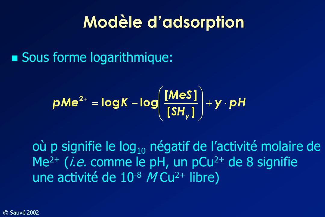 © Sauvé 2002 Sous forme logarithmique: où p signifie le log 10 négatif de lactivité molaire de Me 2+ (i.e. comme le pH, un pCu 2+ de 8 signifie une ac