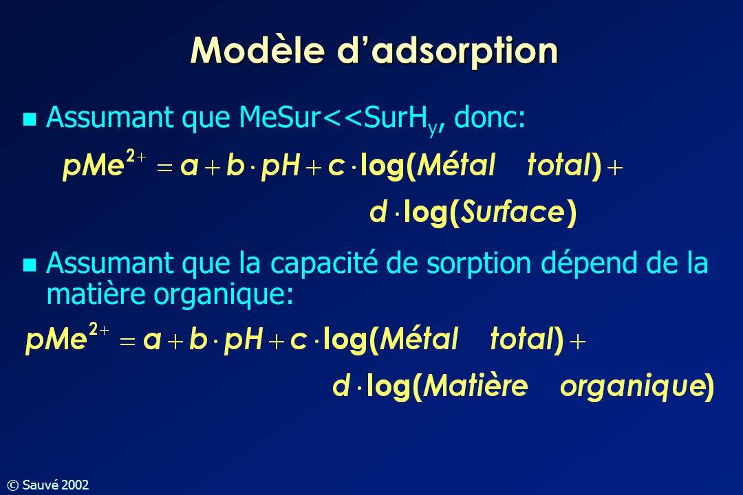 © Sauvé 2002 Assumant que MeSur<<SurH y, donc: Assumant que la capacité de sorption dépend de la matière organique: Modèle dadsorption