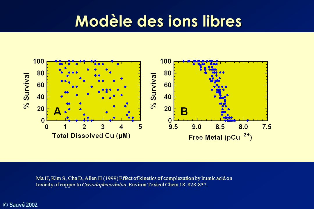 © Sauvé 2002 Modèle des ions libres Ma H, Kim S, Cha D, Allen H (1999) Effect of kinetics of complexation by humic acid on toxicity of copper to Cerio