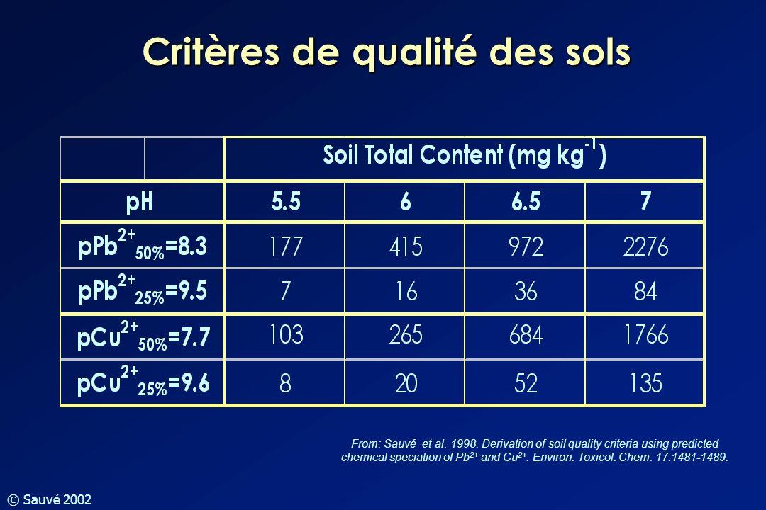 © Sauvé 2002 Critères de qualité des sols From: Sauvé et al. 1998. Derivation of soil quality criteria using predicted chemical speciation of Pb 2+ an